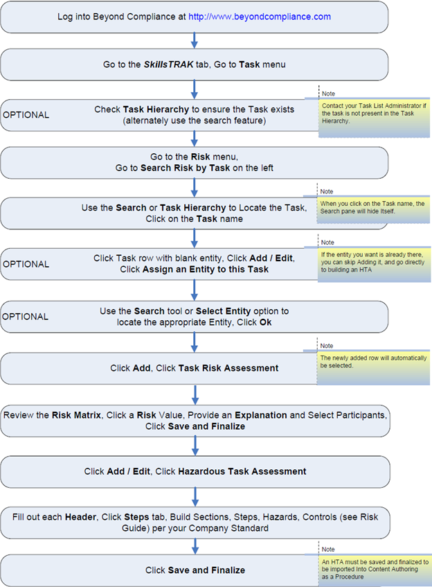 Task Risk Assessment - P2 Beyond Compliance - P2 Energy Solutions Wiki