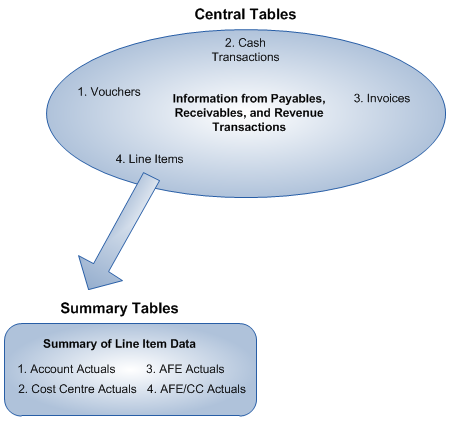 Qbyte Financial Management Data Storage Diagram Qbyte Fm 20 P2